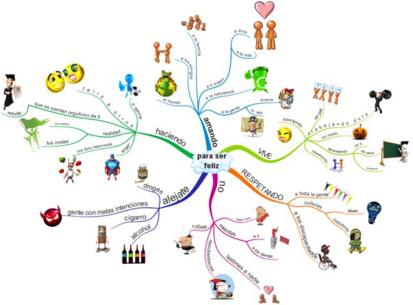 Resultado de imagen de mind map LA FELICIDAD