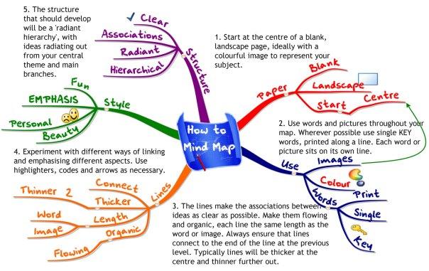 Leyes básicas del Mapa Mental
