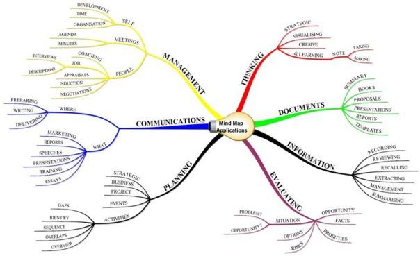 Aplicaciones de los Mapas Mentales