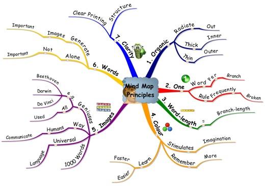 Principios de un Mapa Mental